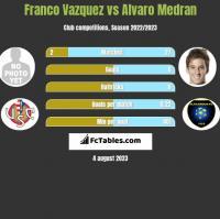 Franco Vazquez vs Alvaro Medran h2h player stats