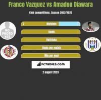 Franco Vazquez vs Amadou Diawara h2h player stats