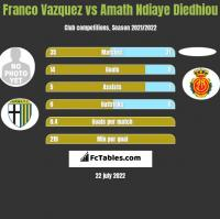 Franco Vazquez vs Amath Ndiaye Diedhiou h2h player stats