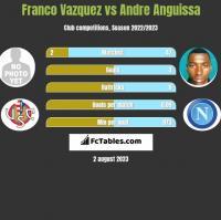 Franco Vazquez vs Andre Anguissa h2h player stats