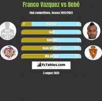 Franco Vazquez vs Bebé h2h player stats
