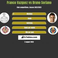 Franco Vazquez vs Bruno Soriano h2h player stats