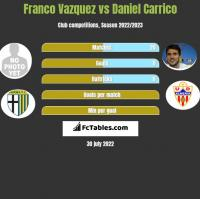 Franco Vazquez vs Daniel Carrico h2h player stats