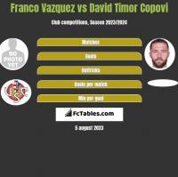 Franco Vazquez vs David Timor Copovi h2h player stats