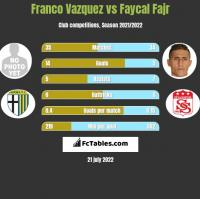Franco Vazquez vs Faycal Fajr h2h player stats