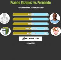 Franco Vazquez vs Fernando h2h player stats