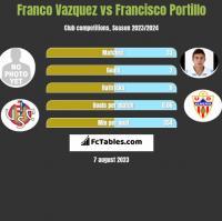 Franco Vazquez vs Francisco Portillo h2h player stats