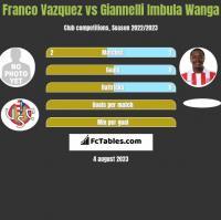 Franco Vazquez vs Giannelli Imbula Wanga h2h player stats