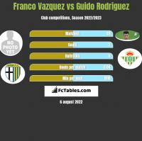 Franco Vazquez vs Guido Rodriguez h2h player stats