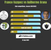 Franco Vazquez vs Guilherme Arana h2h player stats