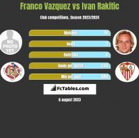 Franco Vazquez vs Ivan Rakitic h2h player stats