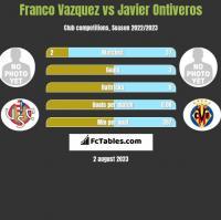 Franco Vazquez vs Javier Ontiveros h2h player stats