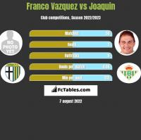 Franco Vazquez vs Joaquin h2h player stats