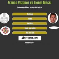 Franco Vazquez vs Lionel Messi h2h player stats