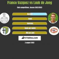 Franco Vazquez vs Luuk de Jong h2h player stats