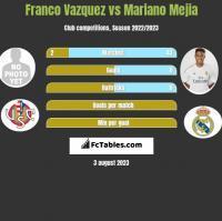 Franco Vazquez vs Mariano Mejia h2h player stats