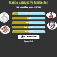Franco Vazquez vs Marko Rog h2h player stats