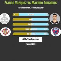 Franco Vazquez vs Maxime Gonalons h2h player stats