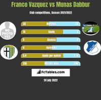 Franco Vazquez vs Munas Dabbur h2h player stats