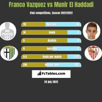 Franco Vazquez vs Munir El Haddadi h2h player stats