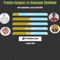 Franco Vazquez vs Ousmane Dembele h2h player stats