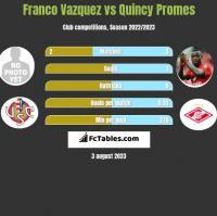 Franco Vazquez vs Quincy Promes h2h player stats
