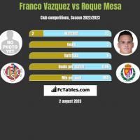 Franco Vazquez vs Roque Mesa h2h player stats