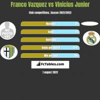 Franco Vazquez vs Vinicius Junior h2h player stats