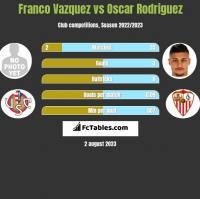 Franco Vazquez vs Oscar Rodriguez h2h player stats
