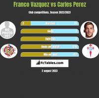 Franco Vazquez vs Carles Perez h2h player stats