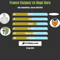 Franco Vazquez vs Hugo Duro h2h player stats