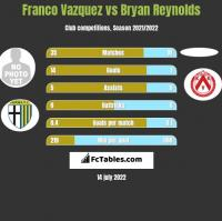 Franco Vazquez vs Bryan Reynolds h2h player stats