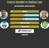Franco Zuculini vs Andrea Luci h2h player stats