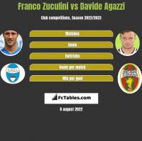 Franco Zuculini vs Davide Agazzi h2h player stats