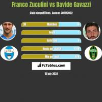 Franco Zuculini vs Davide Gavazzi h2h player stats