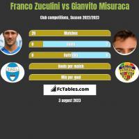 Franco Zuculini vs Gianvito Misuraca h2h player stats