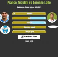 Franco Zuculini vs Lorenzo Lollo h2h player stats