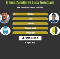 Franco Zuculini vs Luca Tremolada h2h player stats