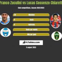 Franco Zuculini vs Lucas Cossenzo Chiaretti h2h player stats