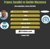 Franco Zuculini vs Davide Mazzocco h2h player stats