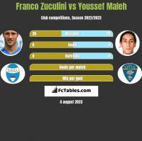 Franco Zuculini vs Youssef Maleh h2h player stats