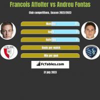 Francois Affolter vs Andreu Fontas h2h player stats