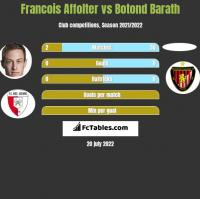 Francois Affolter vs Botond Barath h2h player stats