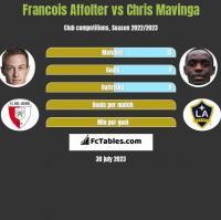 Francois Affolter vs Chris Mavinga h2h player stats