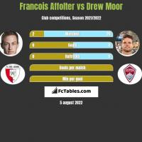 Francois Affolter vs Drew Moor h2h player stats