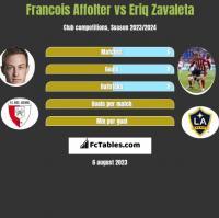 Francois Affolter vs Eriq Zavaleta h2h player stats
