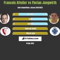 Francois Affolter vs Florian Jungwirth h2h player stats