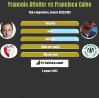Francois Affolter vs Francisco Calvo h2h player stats