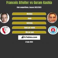 Francois Affolter vs Guram Kashia h2h player stats