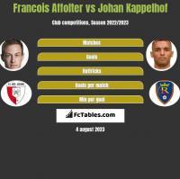 Francois Affolter vs Johan Kappelhof h2h player stats